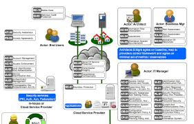 Cloud Architecture Introduction To Cloud Security Architecture From A Cloud Consumers