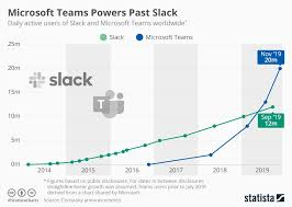 Microsoft Chart Chart Microsoft Teams Powers Past Slack Statista