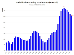 Welfare Statistics By Race 2017 Chart Food Stamps Charts Matt Trivisonno