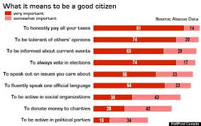 gen y in taxes tolerance and voting top list of what  gen y citizenship