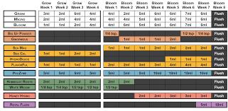 Hydroponic Feeding Charts Humboldt Nutrients