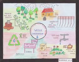 Poster On Water Conservation By R Nirmala Mahatma