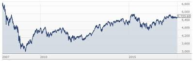 S P Asx200 10 Years Of Much Ado About Nothing Investing