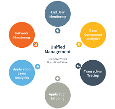 Application Performance Management End To End Performance Management Monitoring Riverbed Us