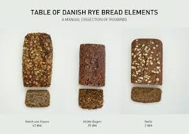 Table Of Danish Rye Bread Elements