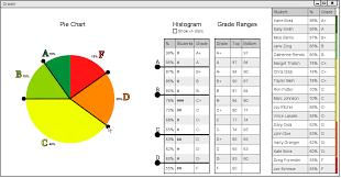 Letter Grade Chart 2 6 2 Pie Chart