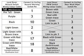 carling dpdt rocker switch wiring diagram images rocker switch rocker switch wiring diagram carling