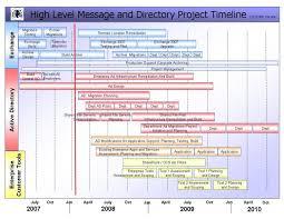 Timeline Project Management Free Timelines Pm Dougmohns