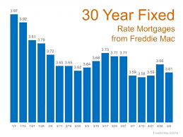 30 Year Mortgage Rate Chart Historical Mortgage Rates 2016 Remain At Historic Lows