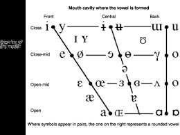 Articulation Of Vowels And Diphthongs
