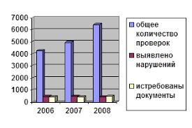 Дипломная работа Камеральные налоговые проверки ru Анализ итогов камеральных проверок ЕСН