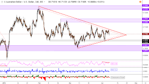 Aud Usd Outlook Mixed Aud Nzd And Gbp Aud Flirt With New Trends