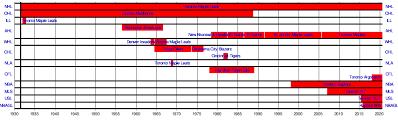 Raptors Tickets Price Chart Maple Leaf Sports Entertainment Wikipedia