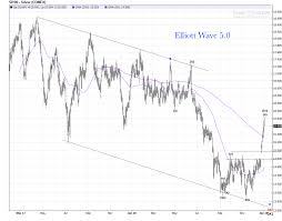 Silver Daily Chart Review Elliott Wave 5 0