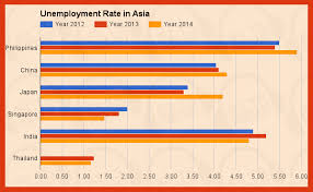 ielts academic task sample essay unemployment rate in asia