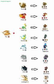 Dragon Breeding Chart Dragon City 14 Best Dragon City Charts
