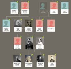 Presidents Genealogy Chart Hail To The Chief Strange Facts About Presidential Family Trees