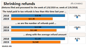 Average Tax Refund Is Down 8 7 Percent From Year Ago