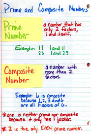 Prime Composite Anchor Chart Prime And Composite Numbers Lessons Tes Teach