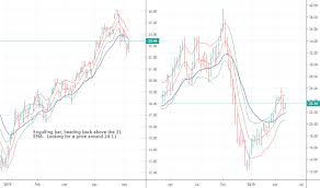 Uco Stock Price And Chart Amex Uco Tradingview