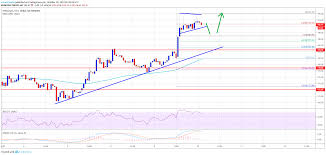 Ethereum Eth Price Smashes Resistance 200 Now In Sight