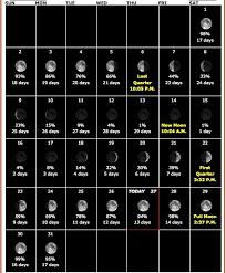 Lunar Chart 2015 Moon Calendar Aug 2015 Communities Digital News