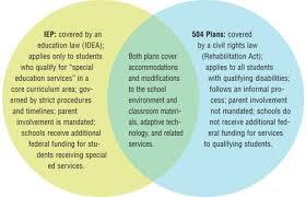Iep Timeline Chart Illinois Quest Article 504 Plans What Parents Should Know A