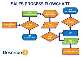 Sales Process Flow Chart Template 25 Judicious Crm Process Flow Chart Template