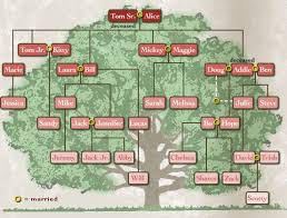 Family Tree Flow Chart 28 Fresh Family Tree Flow Chart 226231612574 Family Tree Flow