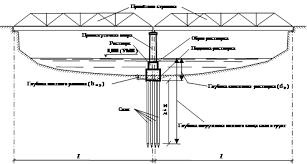 Курсовая работа Проектирование фундаментов мелкого и глубокого   уровень меженных вод nl отметка поверхности природного рельефа fl отметка подошвы фундамента wl отметка уровня подземных вод l расчётный пролёт