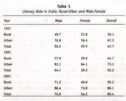 essay on illiteracy in words  literacy rate in rural urban and male female