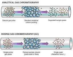 File Inverse And Analytical Gas Chromatography Jpg Wikimedia Commons