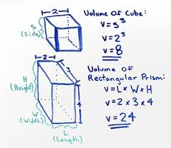 volume equation cube. volume of cube formula equation
