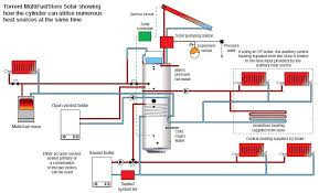 gledhill torrent multifuel solar thermal store cylinder schematic of typical install