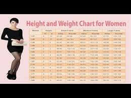 Human Weight Chart Women Weight Chart This Is How Much You Should Weigh According To