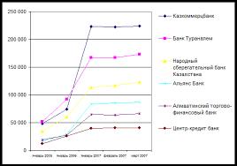 Курсовая работа Финансовые услуги коммерческих банков  Традиционно тройка крупнейших банков являлась основной составляющей банковского сектора Казахстана как по размеру активов так и по объему совершаемых