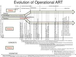 Operational Art And Design Ppt Ppt Tactical Powerpoint Presentation Free Download Id