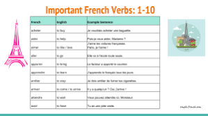 Basic French Verbs Conjugation Chart Pdf Important And Frequent French Verbs 1 10 Simple French