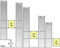 6h Thread Tolerance Chart Tap Tolerance Chart Metric Course Fine Next Generation