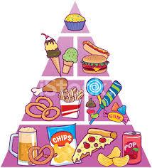 unhealthy food pyramid.  Food Junk Food Pyramid For Unhealthy U