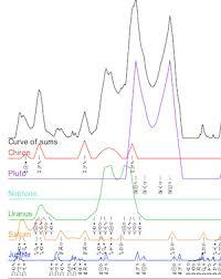 Astrodienst Extended Chart Some Special Tricks Astrodienst