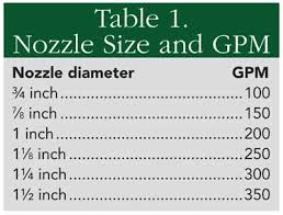 Hydraulic Hose Gpm Chart Friction Loss Rules Of Thumb Fire Engineering