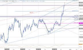 Xau Xag Chart Gold Price Targets Xau Breakout Stalls Bulls At Risk Into