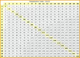 Multiplication Chart Up To 15 Hand Picked Multiple Table 1 To 100 15x15 Times Table Chart