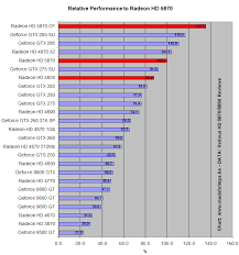 Video Card Performance Chart Graphics Performance Chart The Talk Wiki