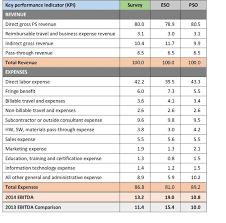 Profit And Loss Statements Company Profit And Loss Statement