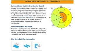 Gis Based Cartographic Representation Of Avalanche Forecasts