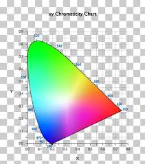 Coffee Lab Color Space Spectrophotometry Hunter Associates