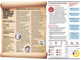 Financial Year Infographic A Brief History Of The Indian Financial Year Business