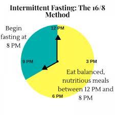 Intermittent Fasting Chart Understanding Intermittent Fasting Markham Integrative
